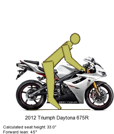 Bull Dog and the Daytona 675R
