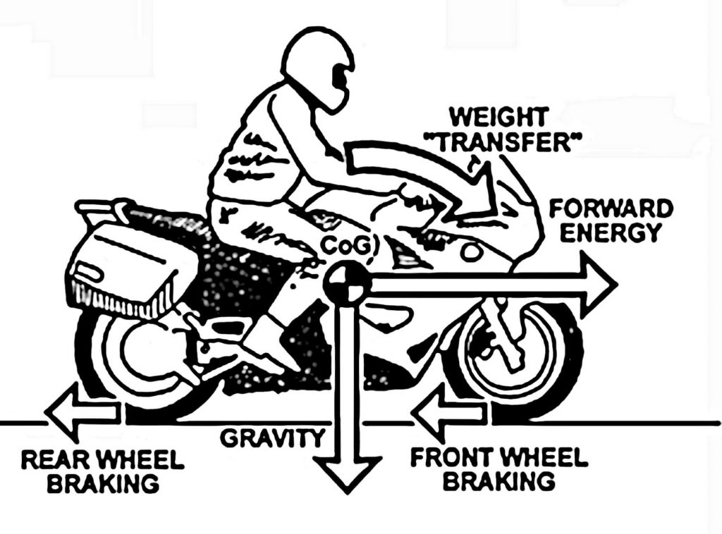 Weight transfer guide for motorcyclists