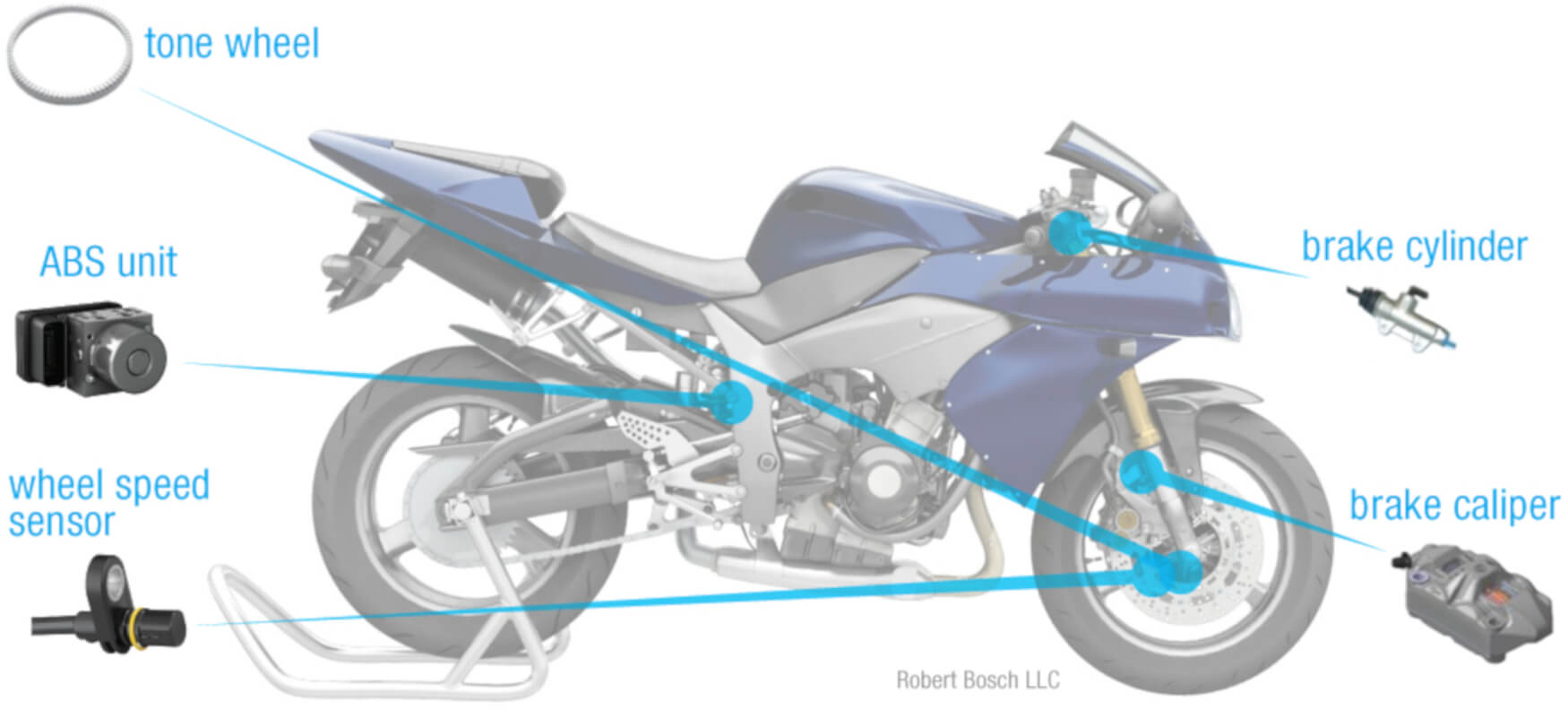 The Proper Way To Brake On A Motorcycle Car System Diagram Passenger Abs Automatic