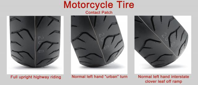 Motorcycle Tire Contact Patch Diagram