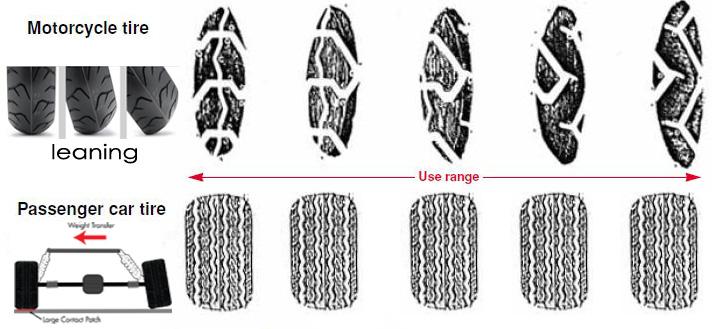 Motorcycle Tire vs Passenger Car Tire Use Range Diagram