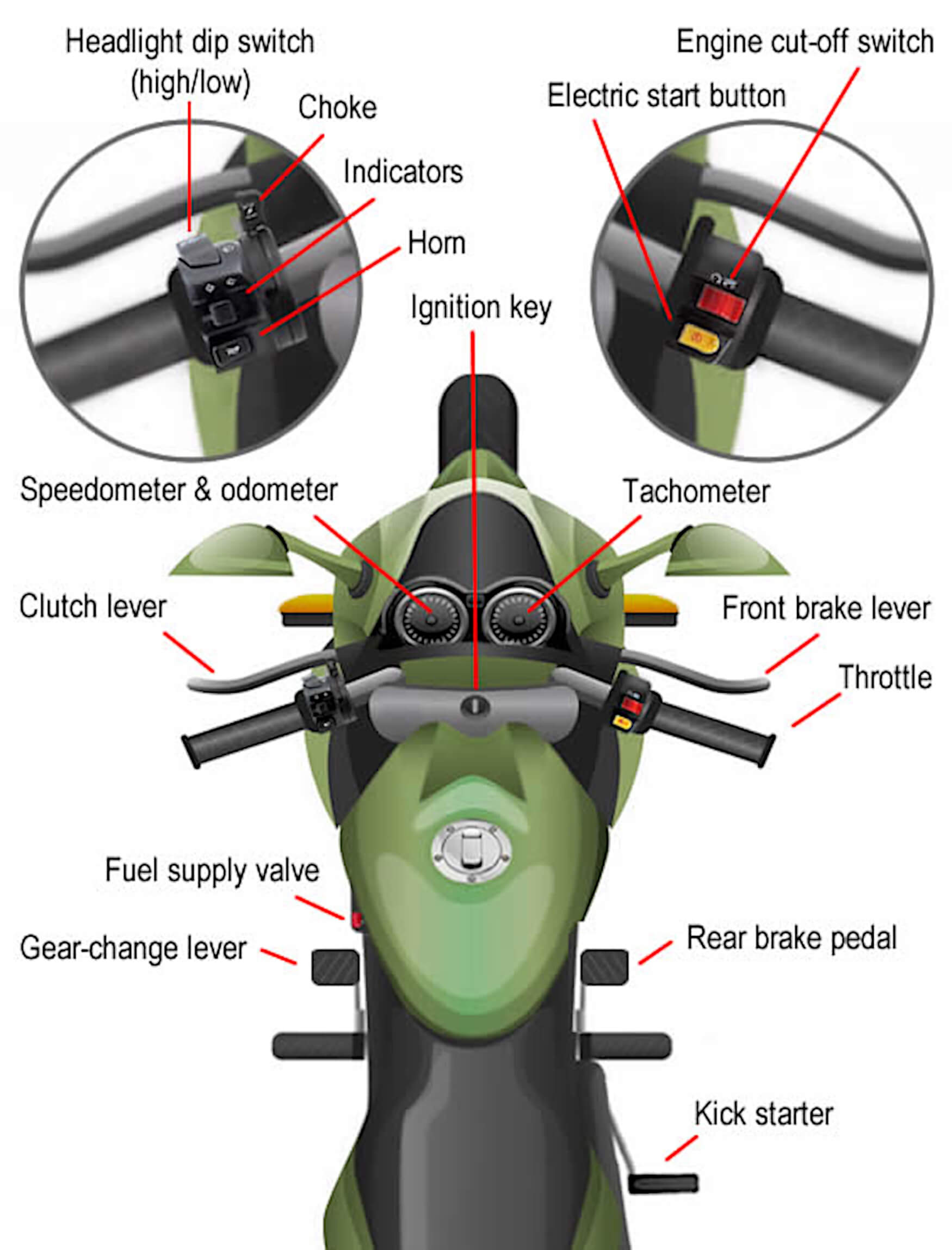 Motorcycle Controls Diagram 1 Bestbeginnermotorcycles Helicopter Parts Of Common