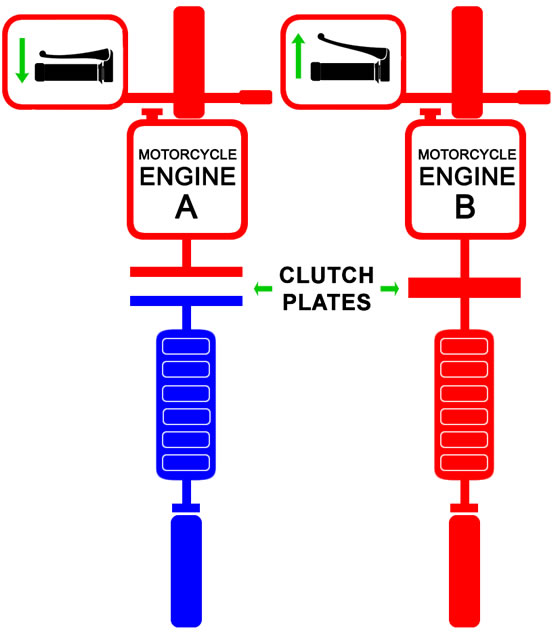 Lever position relative to the clutch