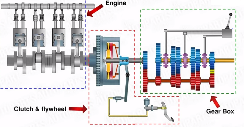 Motorcycle engine, clutch, & gearbox flowchart