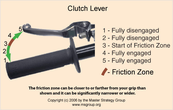 Motorcycle clutch lever friction zone