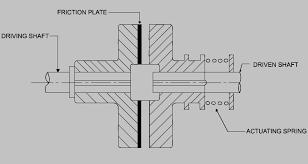 Simple diagram of a clutch