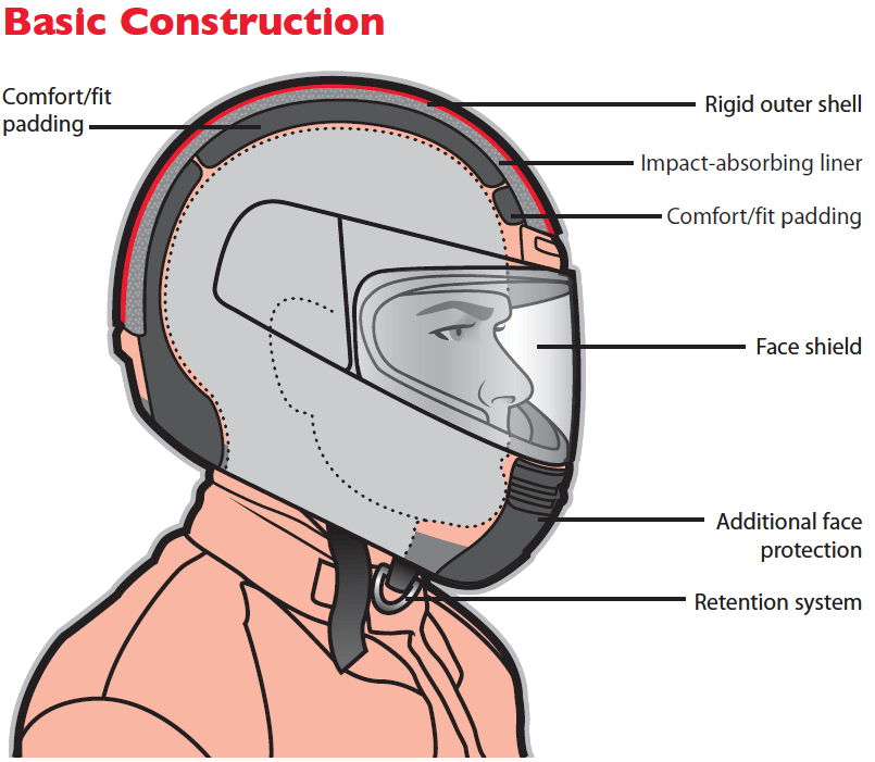 All the parts of a helmet that keep you safe