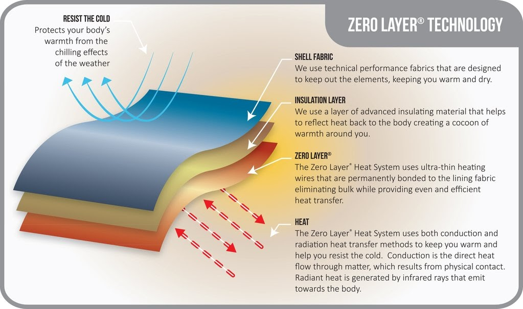 volt heat zero layer